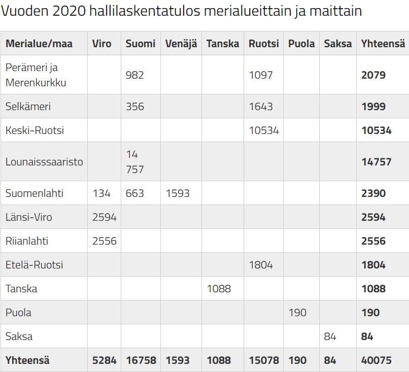 Vuoden 2020 hallilaskentatulos merialueittain ja maittain, taulukko